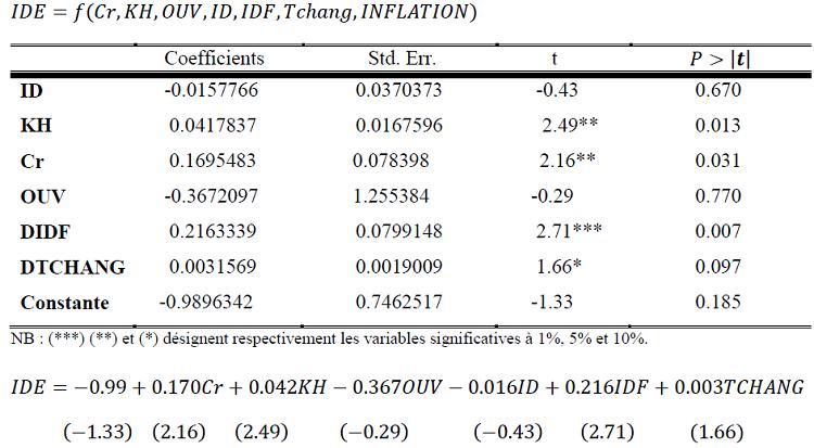 L'estimation des déterminants des IDE