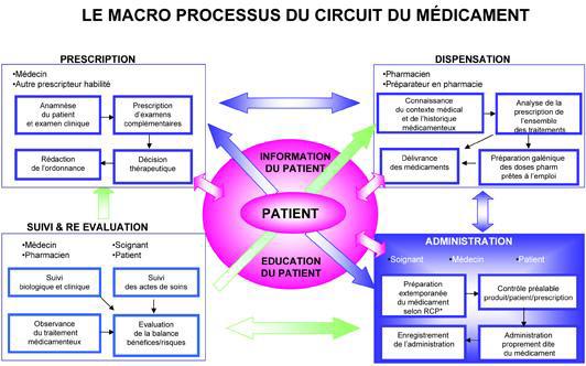 Le circuit du médicament