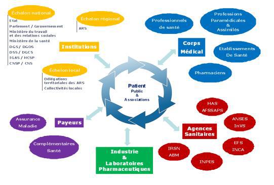 Présentation du système de santé Français