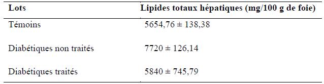 Quantité des lipides totaux hépatiques (mg 100g de foie)