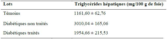 Quantité des triglycérides hépatiques (mg 100g de foie)
