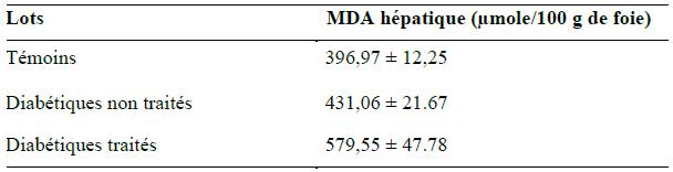 Quantité du MDA hépatique (μmole 100g de foie)