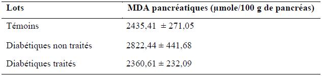 Quantité du MDA pancréatiques (μmole  100g de pancréas)