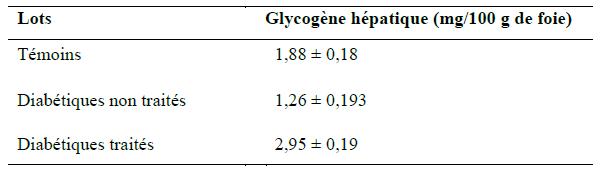 Quantité du glycogène hépatiques (mg 100g de foie) des rats des 3 lots.