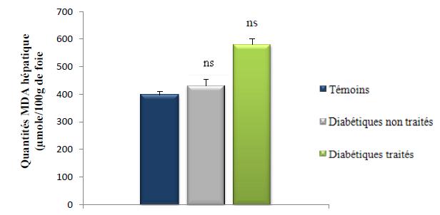 Quantités du MDA hépatique (μmole 100g de foie)