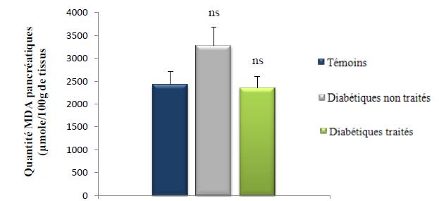Quantités du MDA pancréatiques (μmole 100g de foie)