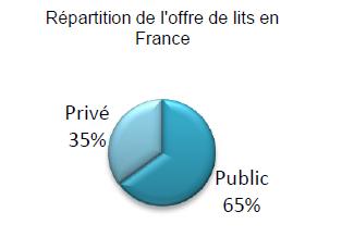 Répartition de l'offre de lits en France