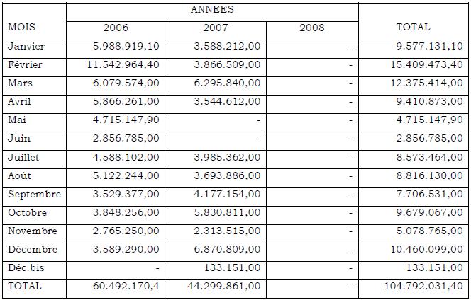 RECETTES BENI VILLE (EN FC) CODE 0222
