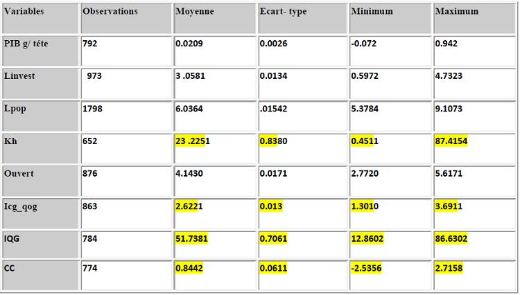 Statistiques descriptive des données