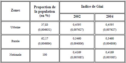 Structure de l'inégalité au Bénin selon les zones en 2002 et en 2004