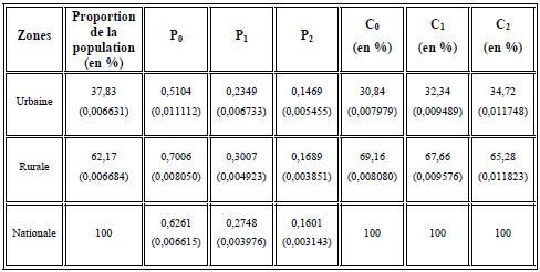 Structure de la pauvreté selon les zones en 2002 (Ligne de pauvreté nationale supérieure ZU=182.500 dépenses totales par équivalent adulte par an en FCFA)