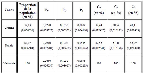 Structure de la pauvreté selon les zones en 2004 (Ligne de pauvreté nationale inférieure ZL=102 200 dépenses totales par équivalent adulte par an en FCFA)