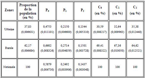 Structure de la pauvreté selon les zones en 2004 (Ligne de pauvreté nationale supérieure ZU=182500 dépenses totales par équivalent adulte par an en FCFA)