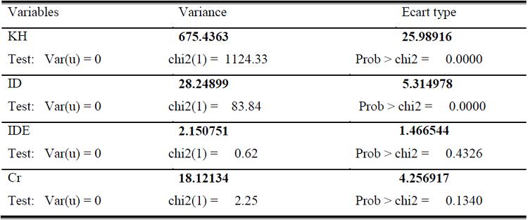 Tableau synthétique des résultats du test de spécification de Breusch-Pagan
