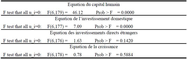 Tableau synthétique des résultats du test de spécification de Fisher