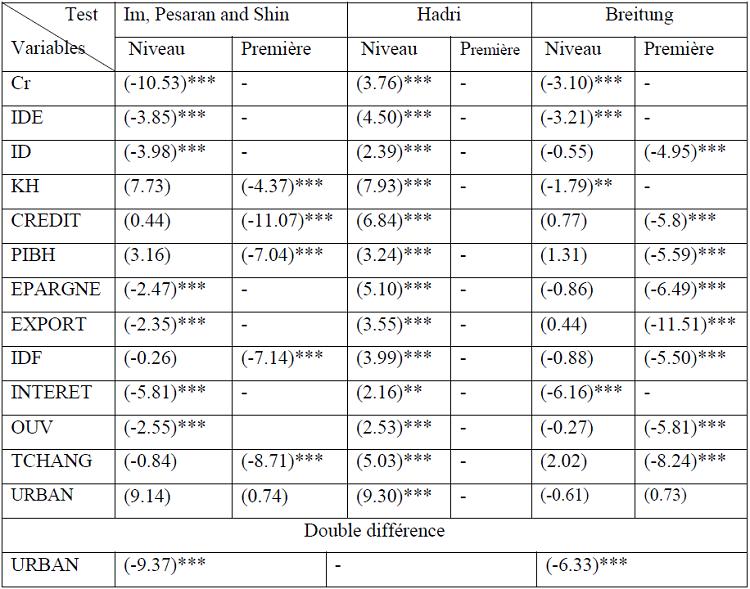 Tableau synthétique des tests de stationnarité des variables