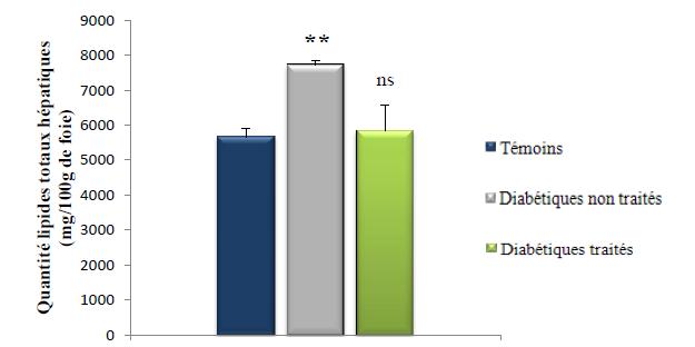Taux des lipides totaux hépatiques (mg 100g de foie)