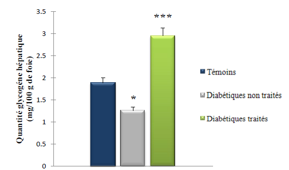 Taux du glycogène hépatique (mg 100g de foie)