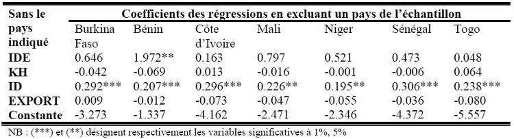 Test de robustesse de l'impact des IDE sur la croissance économique