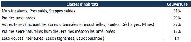 Couverture des différentes classes d'habitats dans la zone Natura 2000 (source CSL 2013)