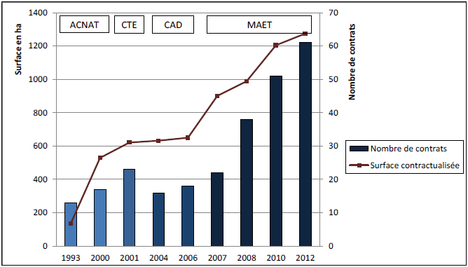 Evolution de l'adhésion aux contrats agri-environnementaux dans la zone Natura 2000