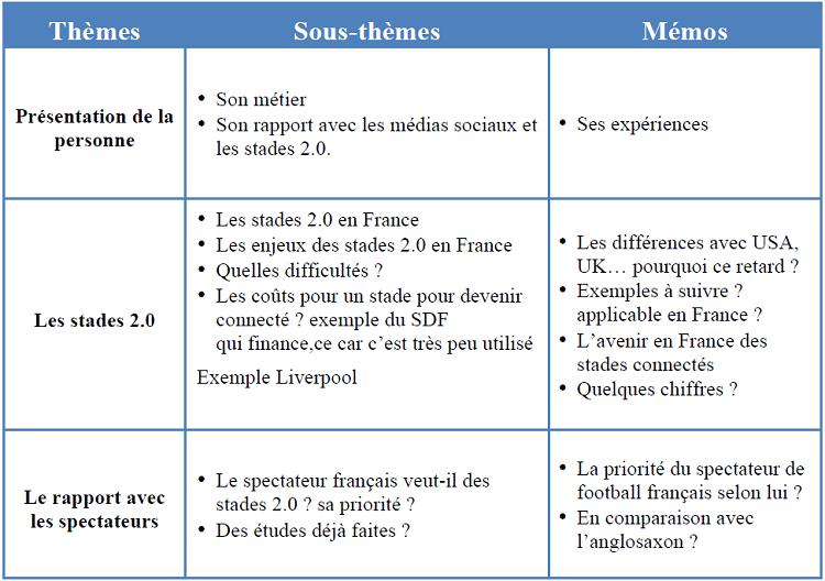 Annexe n°1 : Guide d'entretien