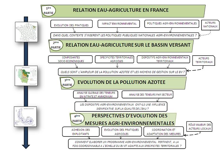 Relation eau agriculture