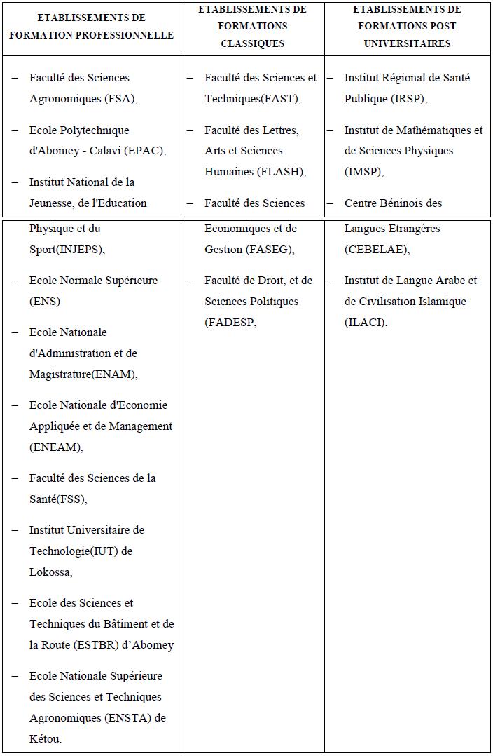 Les établissements de formation de l'UAC
