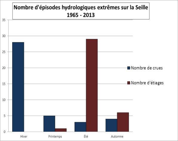 Nombre de crues débordantes de 1965 à 2013 (Source Banque Hydro-Nomeny)