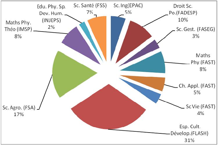 Part des établissements de l'UAC par domaine pour leur contribution à la production des thèses de doctorat
