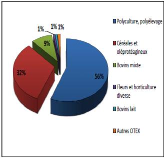 Prédominance des OTEX en fonction de la SAU associée