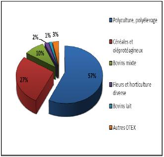 Prédominance des OTEX en fonction du nombre d'exploitations