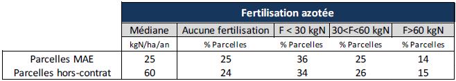 Pratiques de fertilisation sur les prairies MAE et hors-contrat dans la zone Natura 2000