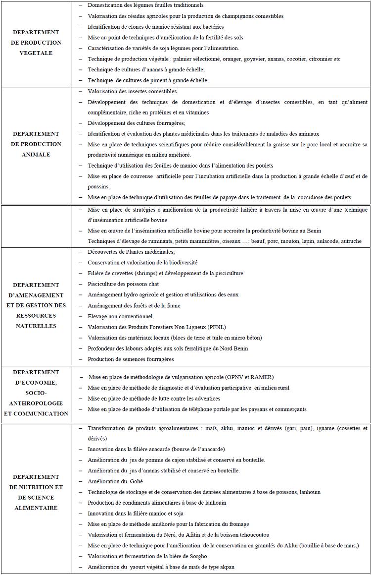 Quelques domaines d'innovations et d'inventions disponibles à la FSA