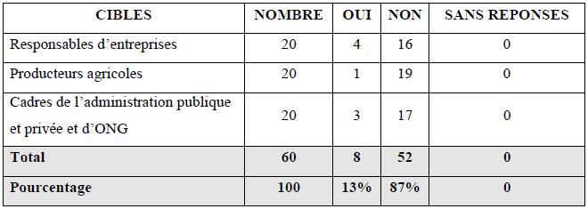 Résultat des enquêtes par rapport à la question « Êtes-vous au courant des résultats de recherche en agronomie à l'Université d'Abomey-Calavi