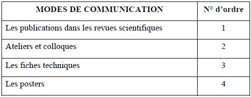 Résultat des enquêtes par rapport à la question Quels sont les moyens de communication que vous utilisez pour la communication de vos résultats de recherche aux communautés-cibles
