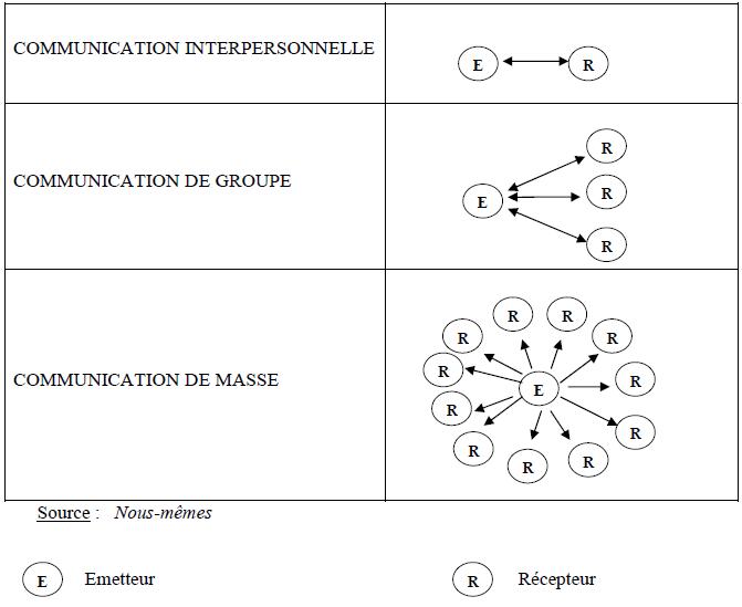Schéma de l'Emetteur et du Récepteur dans les trois types de communication