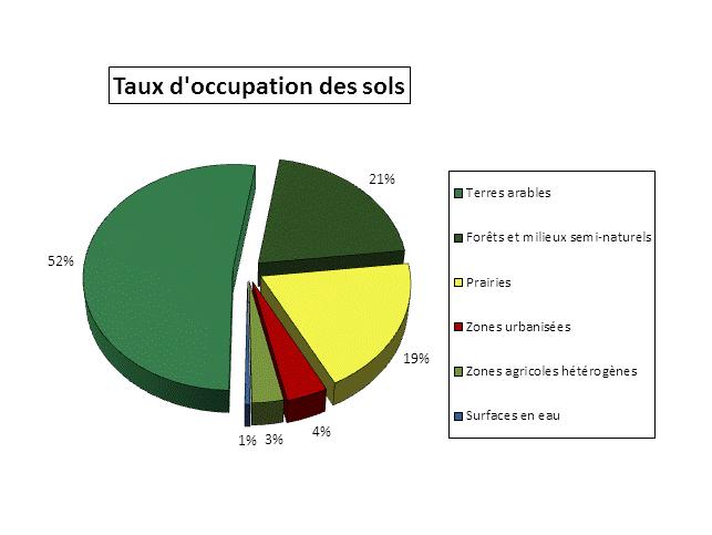 Taux d'occupation des sols sur le bassin versant de la Seille (Source CLC 2006)