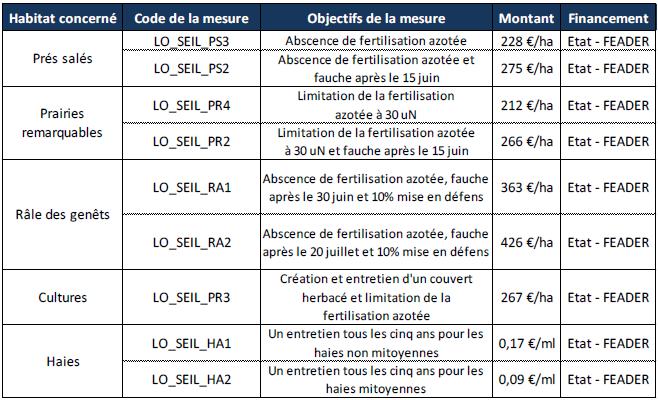 Types de Mesures Agri-environnementales Territorialisées dans la zone Natura 2000 (source CDA 57)