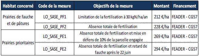 Types de Mesures Agri-environnementales Territorialisées hors périmètre Natura 2000