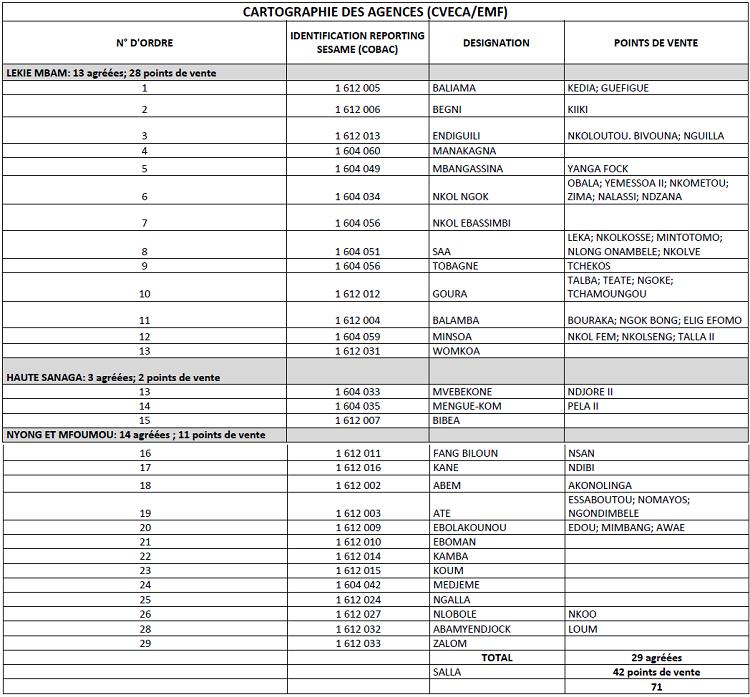 CVECA et CECA avec leurs points de services ayant un agrément CEMAC