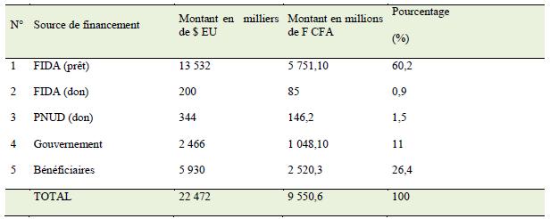 Coût du projet en Dollar US et en F CFA et source de financement