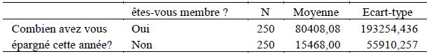 Comparaison de l'épargne mobilisée entre membres et non membres des CVECA