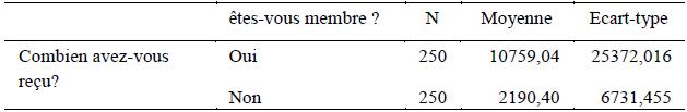 Comparaison de moyennes de crédits reçus des membres et non membres