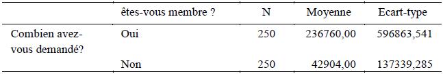Comparaison de moyennes des crédits demandés par les membres et non membres des CVECA