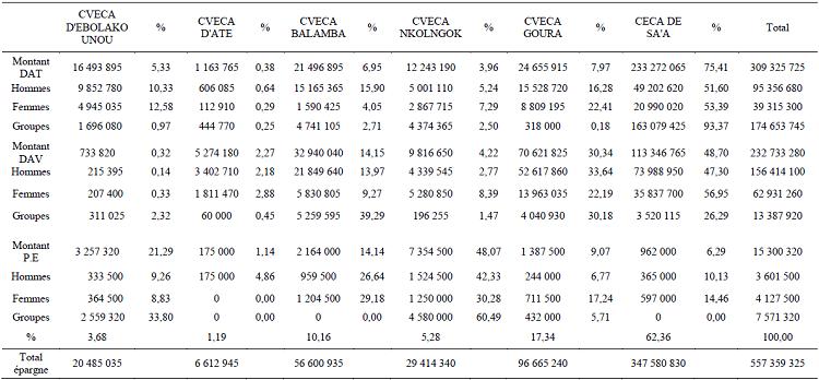 Montant de dépôts dans les six caisses enquêtées du réseau A3C pour l'année 2011