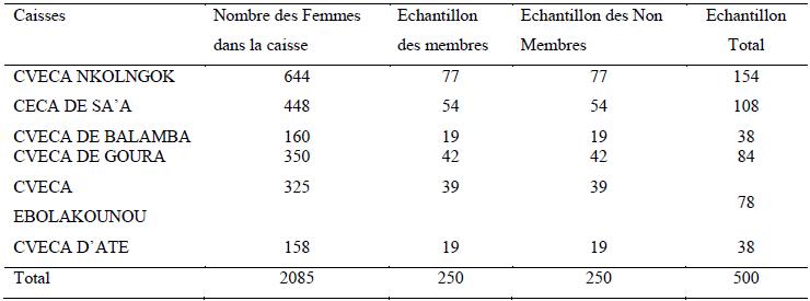 Répartition de l'échantillon de l'étude par caisse