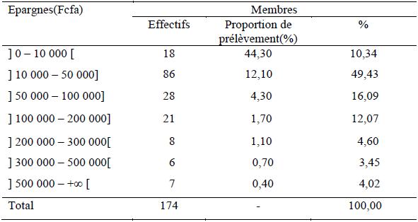 Répartition des épargnantes des CVECA selon les proportions de prélèvement des frais de tenue de compte