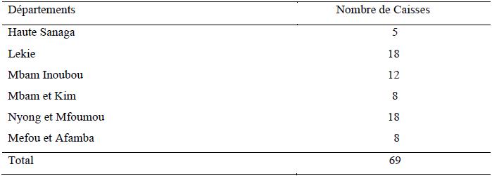 Répartition des caisses du réseau A3C dans la Région de l'étude durant l'année 2010