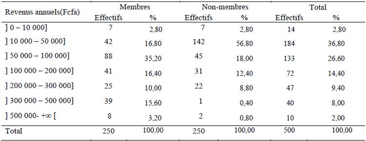 Répartition des enquêtées selon les intervalles de revenus annuels